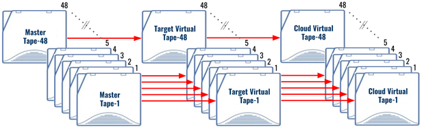 Migrate from physical tape (ATL) to virtual tape (VTL)